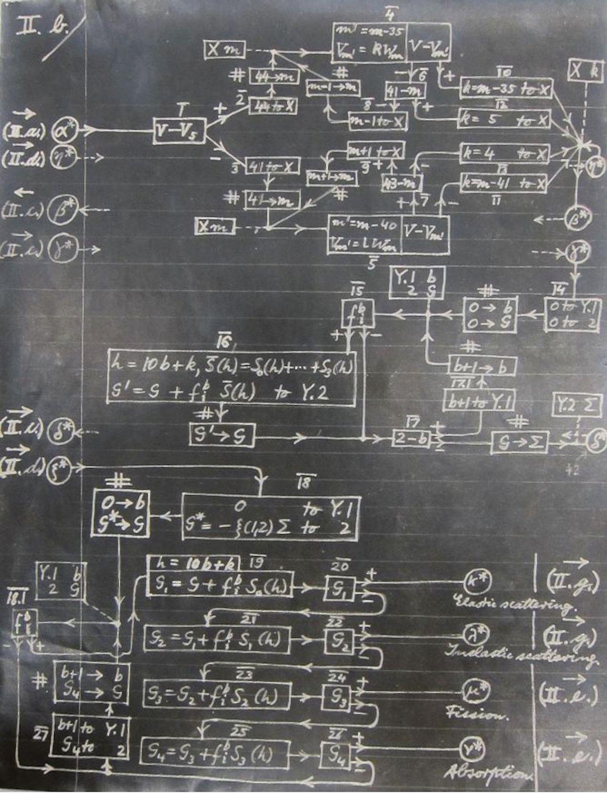 More of Von Neumann's ENIAC algorithm